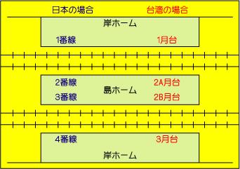 台湾の鉄道プラットホームと日本の違い